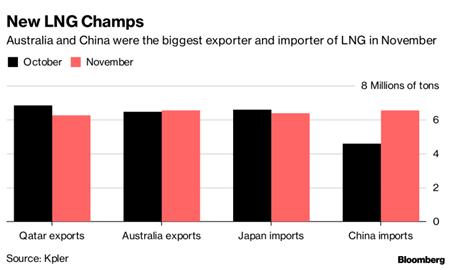 استرالیا در جایگاه اول صادرکننده گاز مایع طبیعی در جهان قرار گرفت
