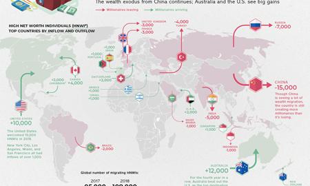 استرالیا اولین مقصد مهاجرت برای میلیونرهای جهان