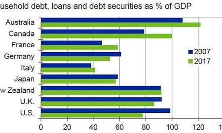 استرالیاییها بیشترین بدهی را در بین کشورهای توسعهیافته دارند